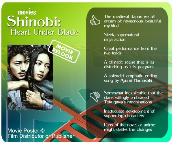 Shinobi: Heart Under Blade review - 5 thumbs up and 3 thumbs down.